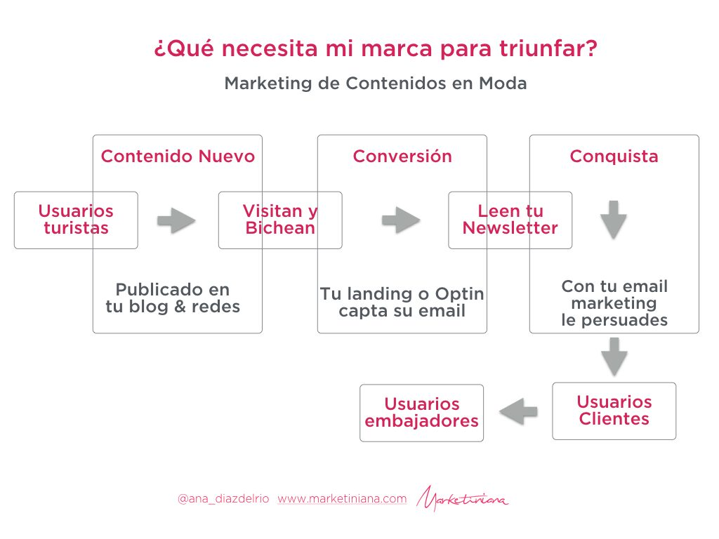 estrategia-marketing-de-contenido-en-moda-marketiniana-001-jpeg-001