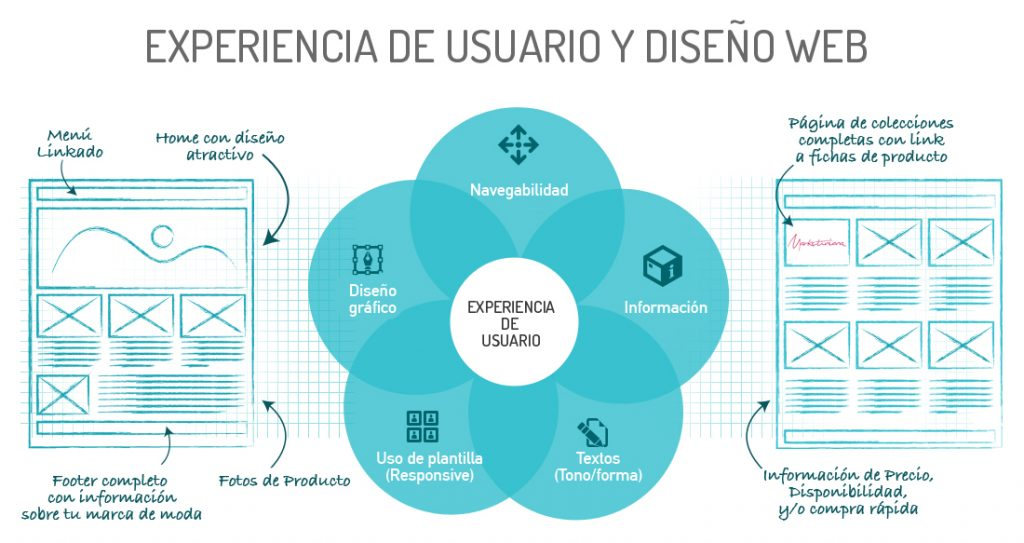 Experiencia-Usuario-Marketiniana